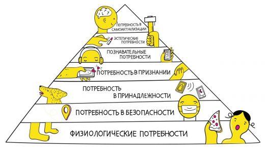 Пирамида потребностей Маслоу.